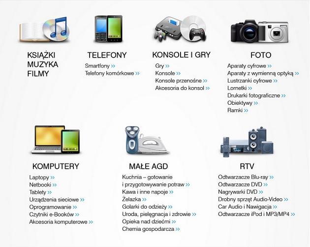 Kategorie produktów saturn.pl